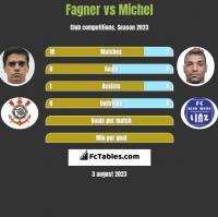 Fagner vs Michel h2h player stats