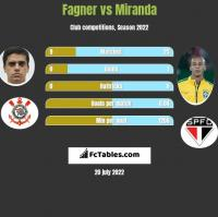 Fagner vs Miranda h2h player stats