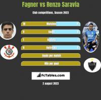 Fagner vs Renzo Saravia h2h player stats