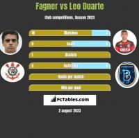 Fagner vs Leo Duarte h2h player stats