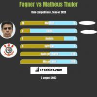 Fagner vs Matheus Thuler h2h player stats