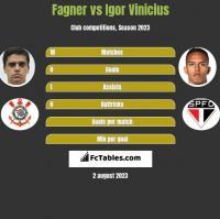 Fagner vs Igor Vinicius h2h player stats