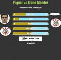 Fagner vs Bruno Mendez h2h player stats