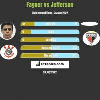 Fagner vs Jefferson h2h player stats