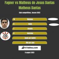 Fagner vs Matheus de Jesus Dantas Matheus Dantas h2h player stats