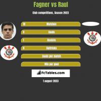 Fagner vs Raul h2h player stats