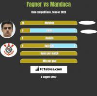Fagner vs Mandaca h2h player stats
