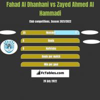 Fahad Al Dhanhani vs Zayed Ahmed Al Hammadi h2h player stats