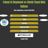 Fahad Al Dhanhani vs Obeid Thani Bilal Raihan h2h player stats