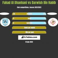 Fahad Al Dhanhani vs Darwish Bin Habib h2h player stats