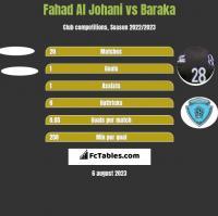 Fahad Al Johani vs Baraka h2h player stats