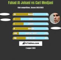 Fahad Al Johani vs Carl Medjani h2h player stats