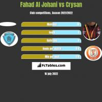 Fahad Al Johani vs Crysan h2h player stats