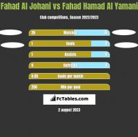 Fahad Al Johani vs Fahad Hamad Al Yamani h2h player stats