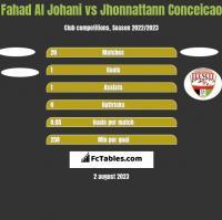 Fahad Al Johani vs Jhonnattann Conceicao h2h player stats