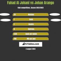 Fahad Al Johani vs Johan Arango h2h player stats