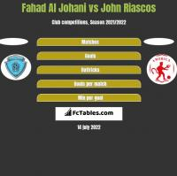 Fahad Al Johani vs John Riascos h2h player stats