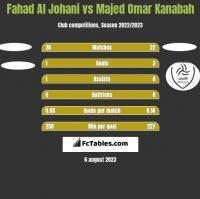 Fahad Al Johani vs Majed Omar Kanabah h2h player stats