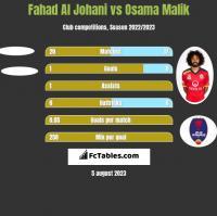 Fahad Al Johani vs Osama Malik h2h player stats