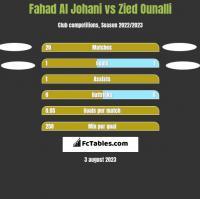 Fahad Al Johani vs Zied Ounalli h2h player stats