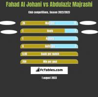 Fahad Al Johani vs Abdulaziz Majrashi h2h player stats