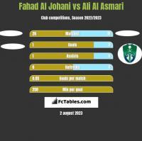 Fahad Al Johani vs Ali Al Asmari h2h player stats