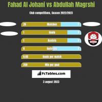 Fahad Al Johani vs Abdullah Magrshi h2h player stats