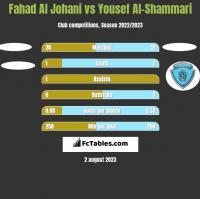 Fahad Al Johani vs Yousef Al-Shammari h2h player stats