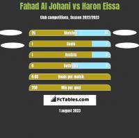 Fahad Al Johani vs Haron Eissa h2h player stats