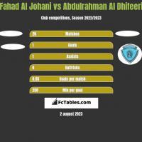 Fahad Al Johani vs Abdulrahman Al Dhifeeri h2h player stats