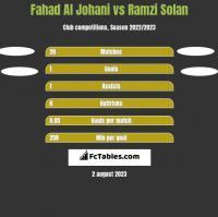 Fahad Al Johani vs Ramzi Solan h2h player stats