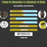 Fahad Al-Muwallad vs Abdulaziz Al Bishi h2h player stats
