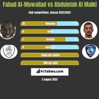 Fahad Al-Muwallad vs Abdulelah Al Malki h2h player stats