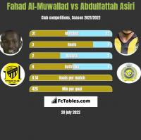 Fahad Al-Muwallad vs Abdulfattah Asiri h2h player stats