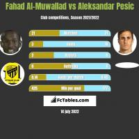Fahad Al-Muwallad vs Aleksandar Pesic h2h player stats