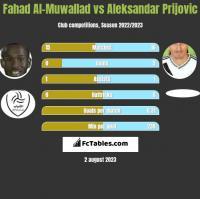 Fahad Al-Muwallad vs Aleksandar Prijovic h2h player stats