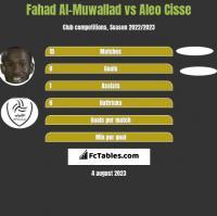 Fahad Al-Muwallad vs Aleo Cisse h2h player stats