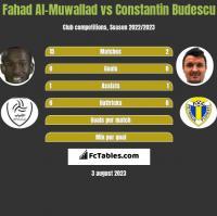 Fahad Al-Muwallad vs Constantin Budescu h2h player stats