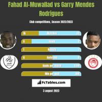Fahad Al-Muwallad vs Garry Mendes Rodrigues h2h player stats