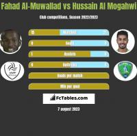 Fahad Al-Muwallad vs Hussain Al Mogahwi h2h player stats