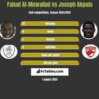 Fahad Al-Muwallad vs Joseph Akpala h2h player stats