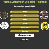 Fahad Al-Muwallad vs Karim El Ahmadi h2h player stats