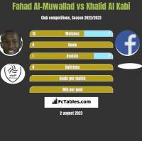 Fahad Al-Muwallad vs Khalid Al Kabi h2h player stats
