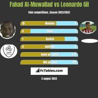 Fahad Al-Muwallad vs Leonardo Gil h2h player stats
