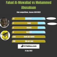 Fahad Al-Muwallad vs Mohammed Abusabaan h2h player stats
