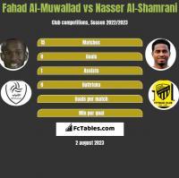 Fahad Al-Muwallad vs Nasser Al-Shamrani h2h player stats