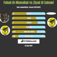 Fahad Al-Muwallad vs Ziyad Al Sahawi h2h player stats
