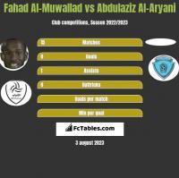 Fahad Al-Muwallad vs Abdulaziz Al-Aryani h2h player stats