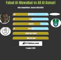 Fahad Al-Muwallad vs Ali Al Asmari h2h player stats
