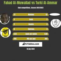 Fahad Al-Muwallad vs Turki Al-Ammar h2h player stats